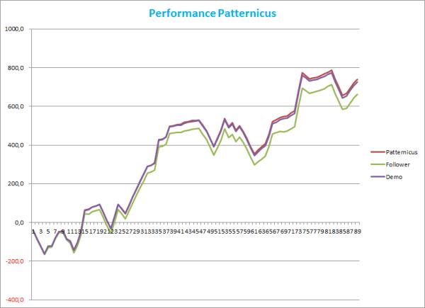Performance Patternicus im DE30-CFD