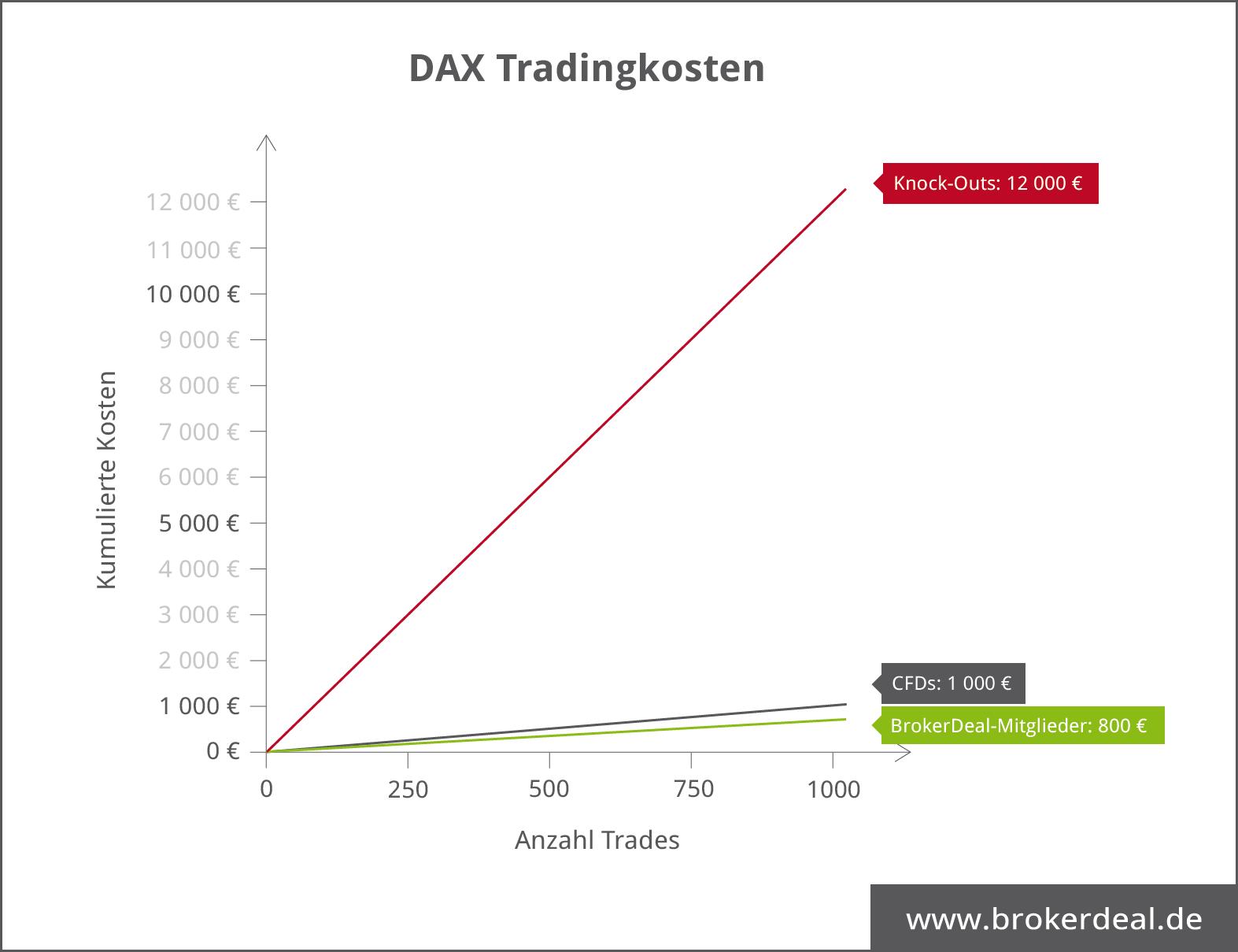 DAX Trading Kosten