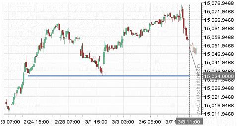 Ig Markets Demokonto