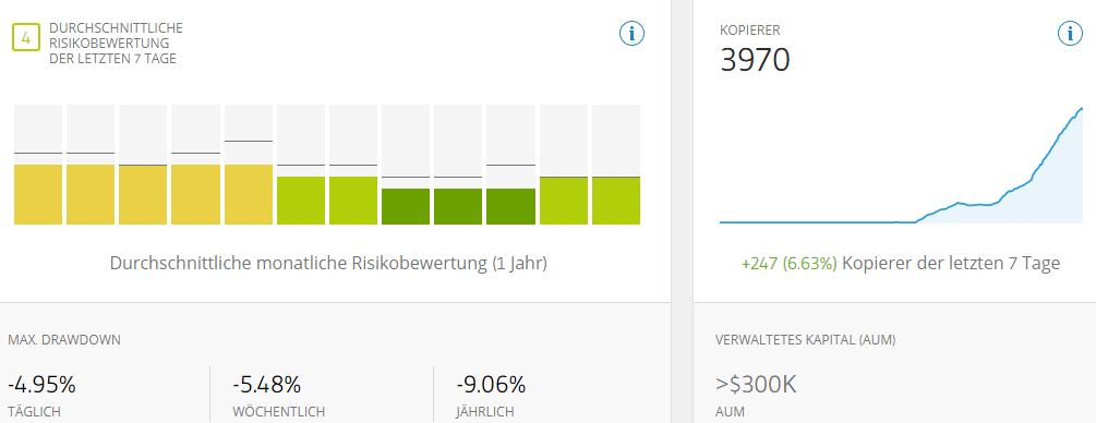 Screenshot: Auch bei eToro werden Risk Scores berechnet