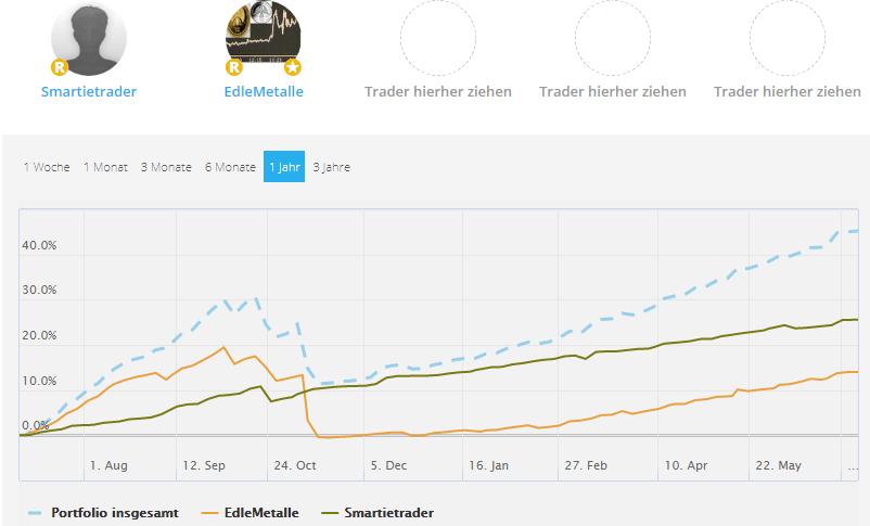 Screenshot: Bei Follower Portfolios gilt es die Korrelation zu beachten