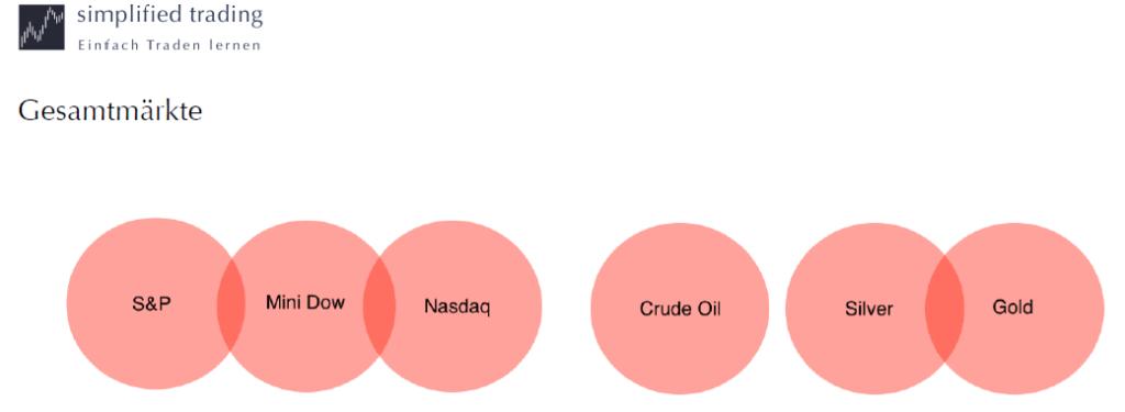 simplified-trading-gesamtmaerkte