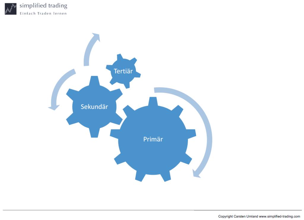 Simplified Trading Primär Sekundär Tertiär