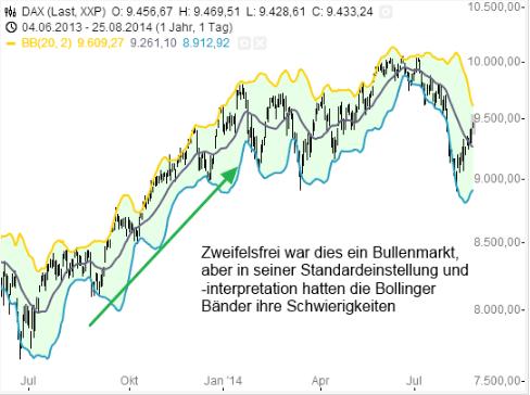 Abbildung 4 DAX Chart mit Bollinger Bänder