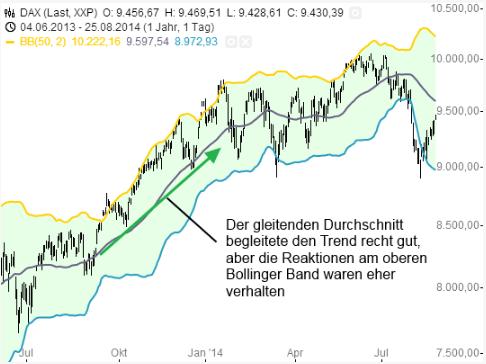 Abbildung 5 DAX Chart mit Bollinger Bänder mit 50-Tages-Durchschnitt