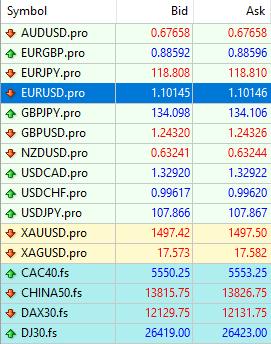 Konditionen im FX Handel