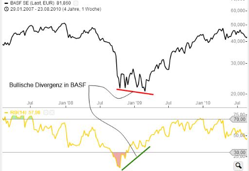 Bullische Divergenz in BASF
