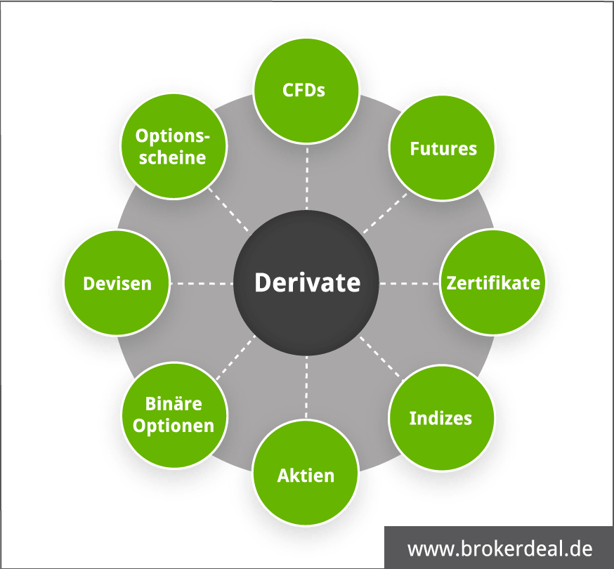 Derivate Basiswerte