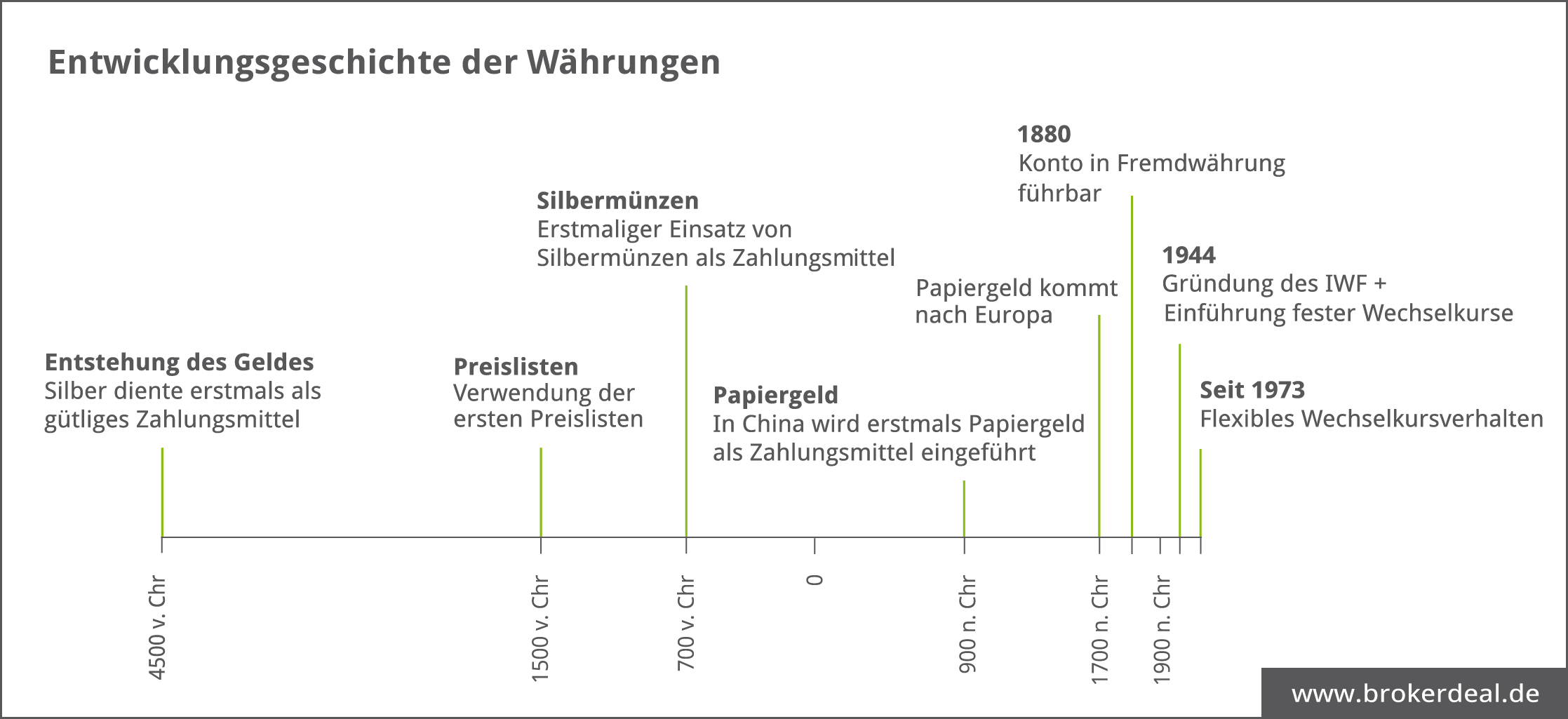 entwicklungsgeschichte-waehrungen