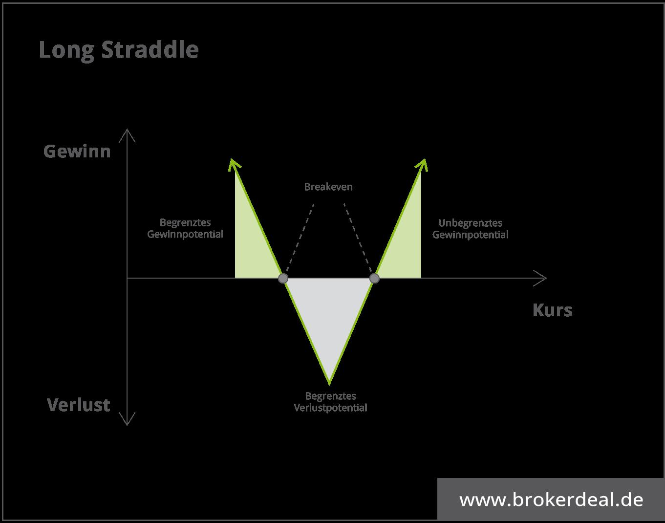 Long Straddle - News Trading im Optionshandel