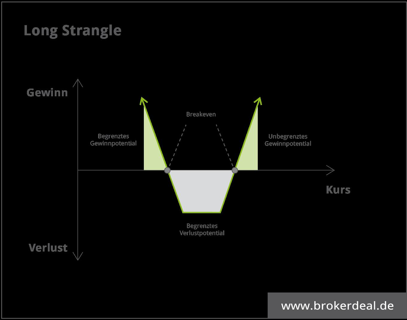 ong Strangle - News Trading im Optionshandel