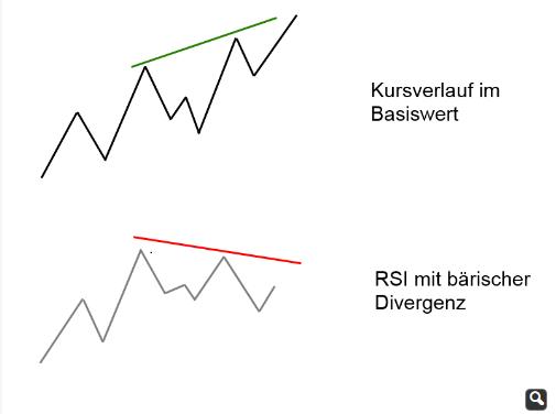 RSI Divergenz