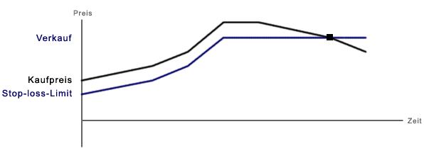Screenshot deutsche Börse