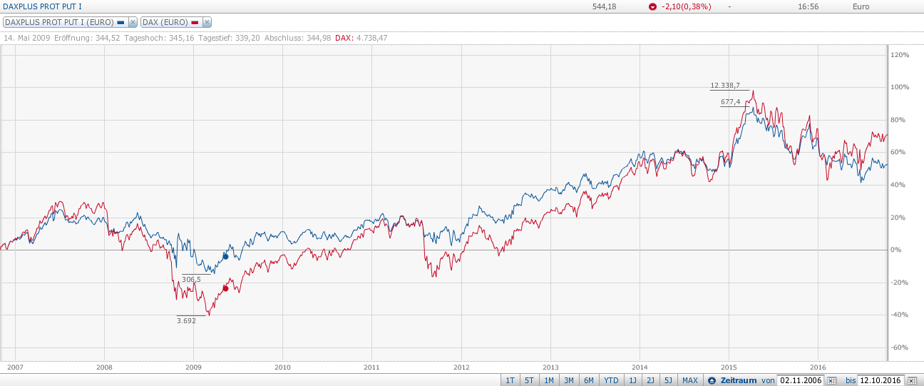 Screenshot: www.finanzen.net DAX Protective Put vs DAX von 2007-2016