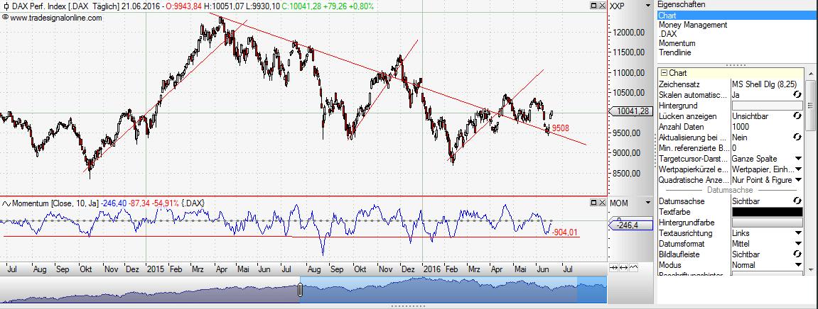 Screenshot Tradesignalonline.com: DAX Chart mit Momentum und Trendlinien