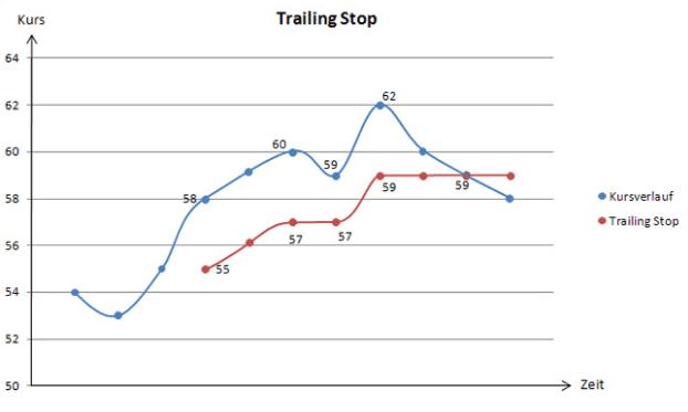 Screenshot: Mit Trailing Stops warden Gewinne abgesichert
