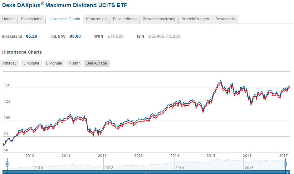 Dividendenstrategie Screenshot Wertentwicklung-des-daxplus-dividend-index-und des zugehörigen ETFs