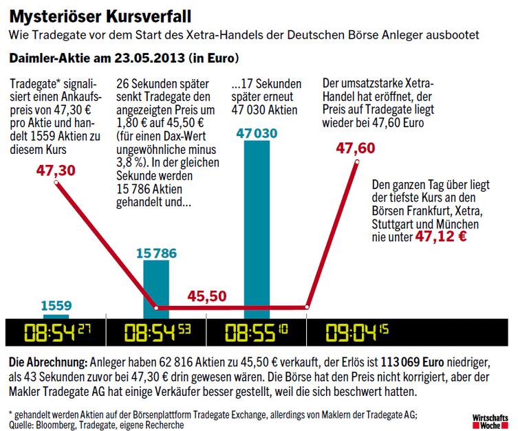 Screenshot: Wirtschaftswoche