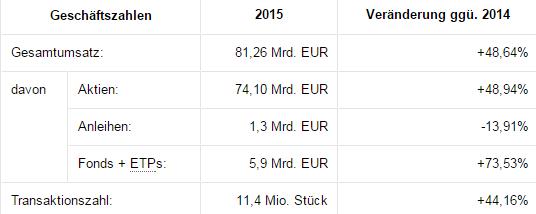 Screenshot: Zahlen zum Handel über Tradegate