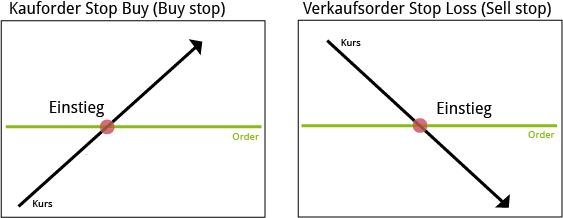 Stop Buy Order - Stop Loss Order