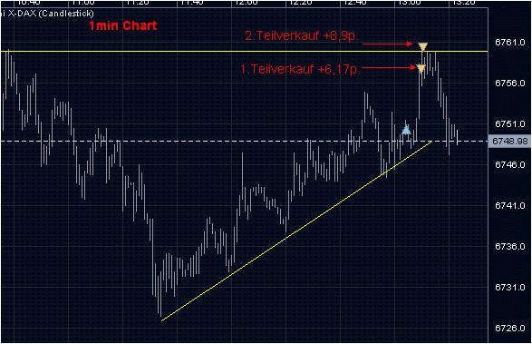 Position Schließung-Scalp-Trading