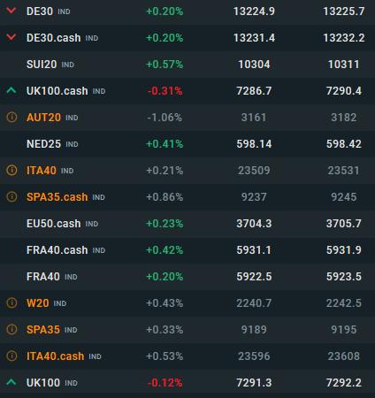 Die Spreads bei DAX, Dow Jones und S&P 500
