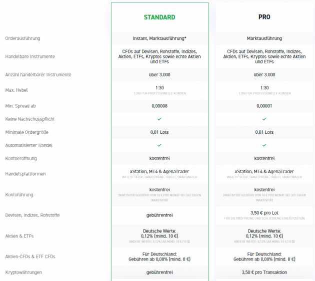 XTB Pro Konto und Standardkonto
