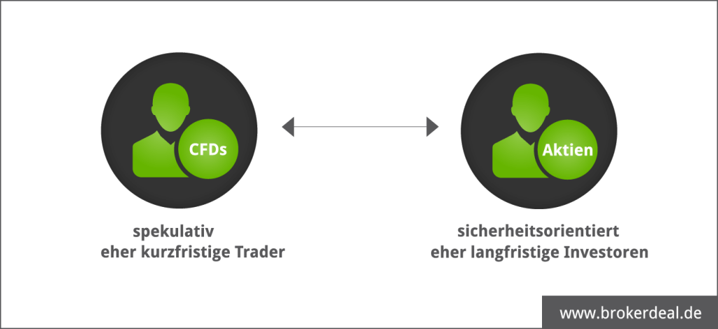 Wo liegen die Unterschiede zwischen Aktien und CFDs