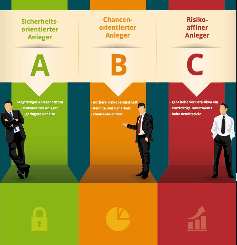 Anlegertypen im CFD Handel