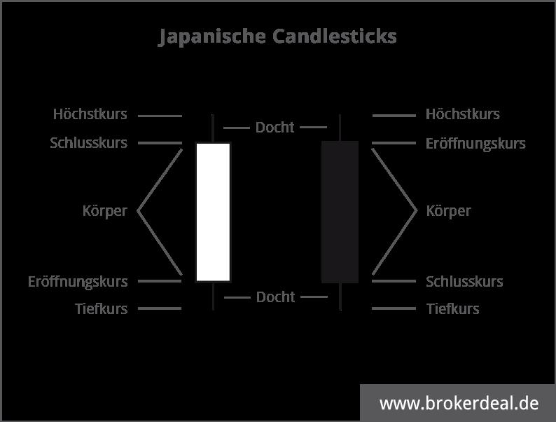 Technische Analyse mit Candlesticks: Japanische Candlesticks