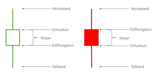 Candlestick Charts mit kleinem Körper