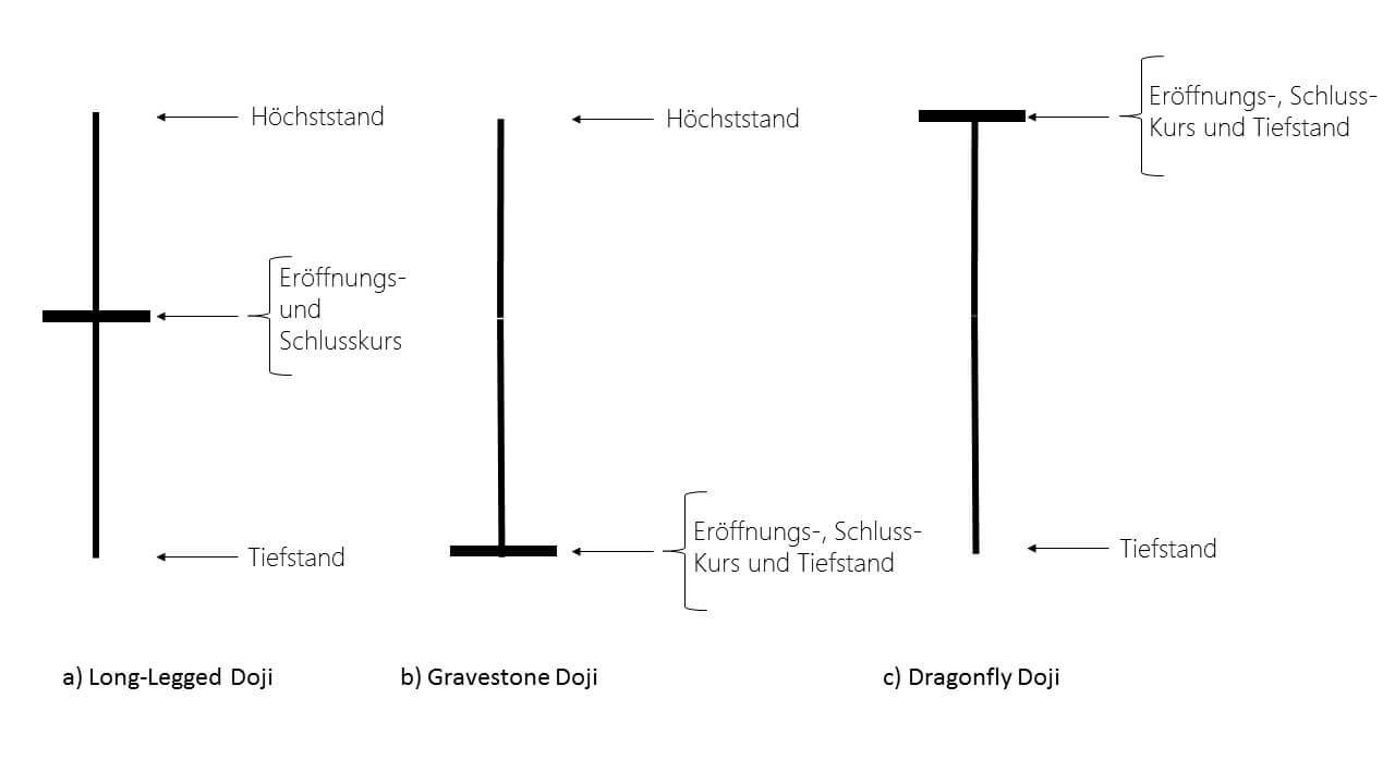 Doji Kerze Varianten
