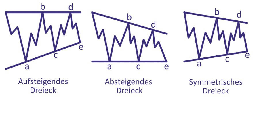 Elliot-Wellen - Kontrahierende Dreiecke