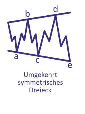 Elliot-Wellen - Expandierendes Dreieck