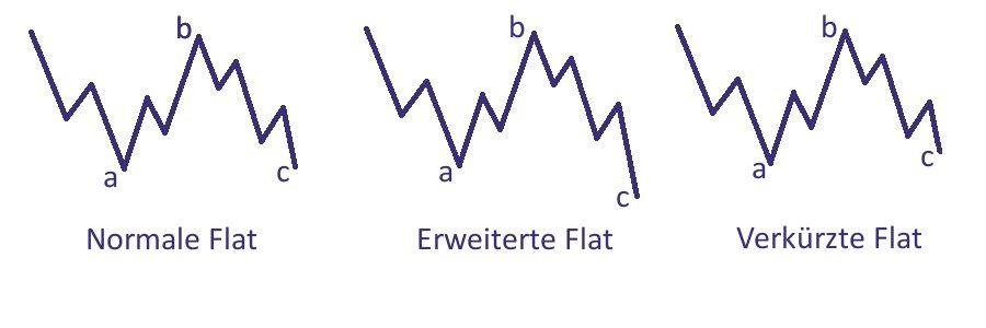 Elliot Wellen - Flats