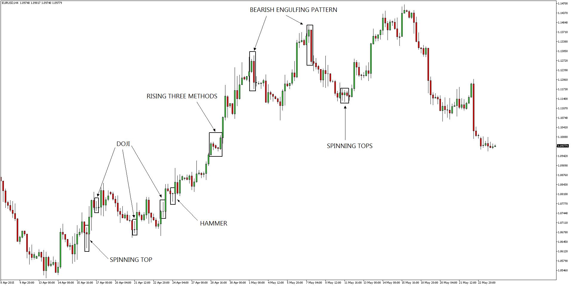 Technische Analyse mit Candlesticks: EURUSD Dollar Chart