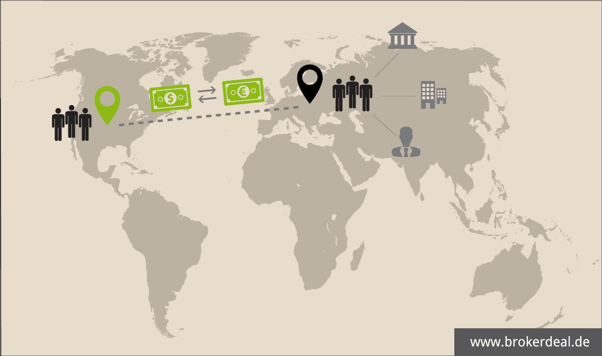 Funktionsweise des weltweiten Forex-Handels