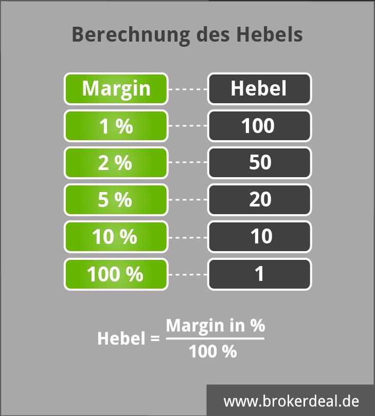 Cfd Hebel