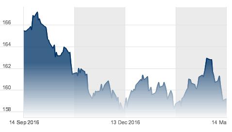 Screenshot: Kursverlauf des Euro Bund Futures