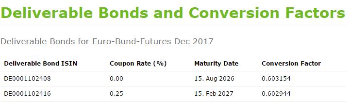 Screenshot: Mit diesen Anleihen kann der Bund Future 12/2017 bedient werden