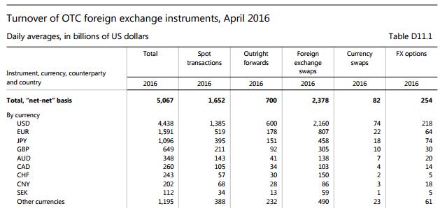 Devisenhandel Screenshot: Täglicher Handelsumsatz am Devisenmarkt laut BIS