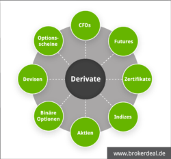 Derivate im Überblick