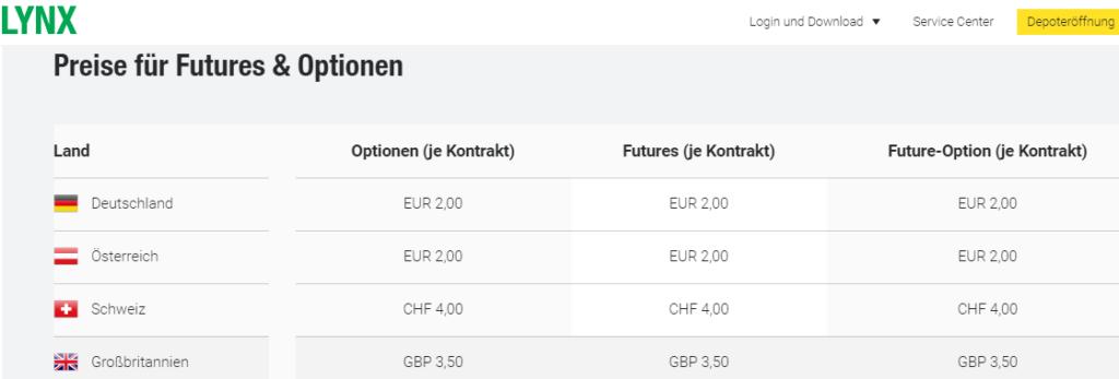 Screenshot Gebühren für Futures Handel bei LYNX