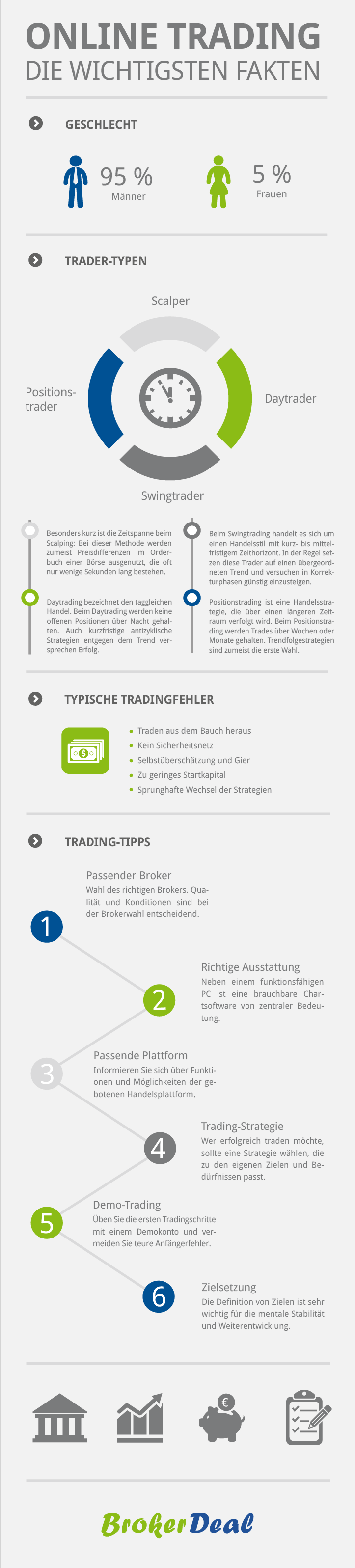 Online Trading Infographic