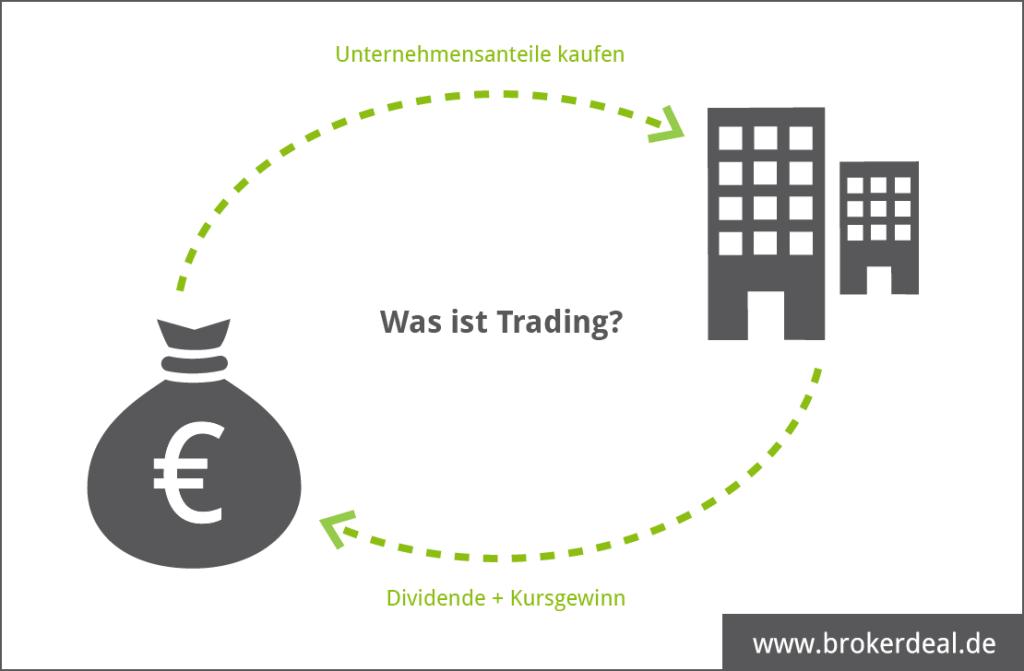 Trading Prinzip - Handel