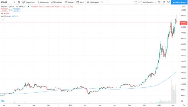 lohnen sich bitcoins noch 2021