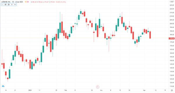 unternehmen kurz vor dem börsengang