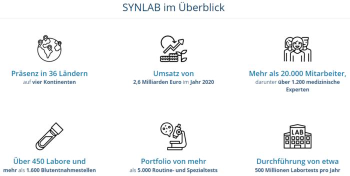 Synlab News
