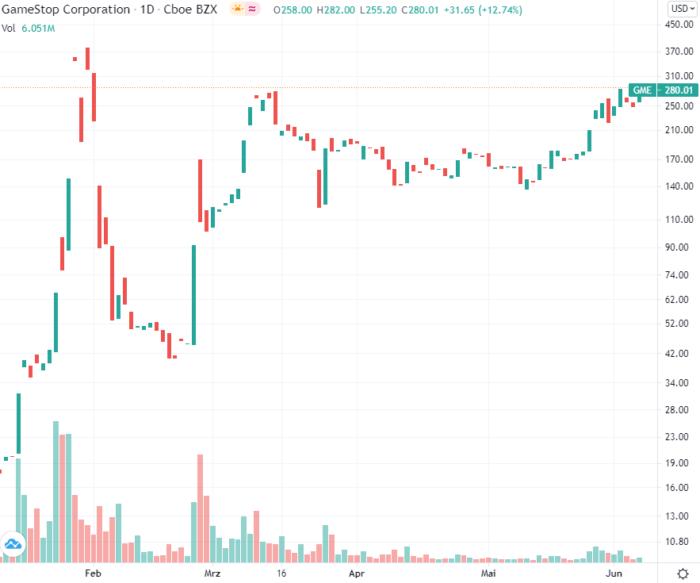 Windeln.de Aktie kaufen