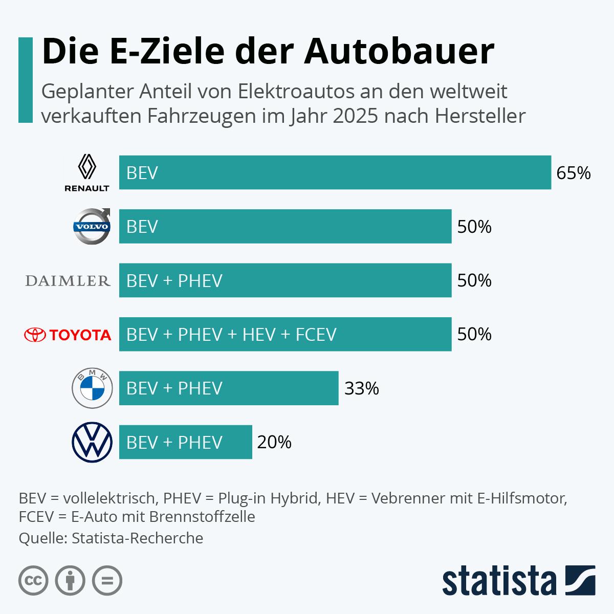 Infografik die E-Ziele der Autobauer
